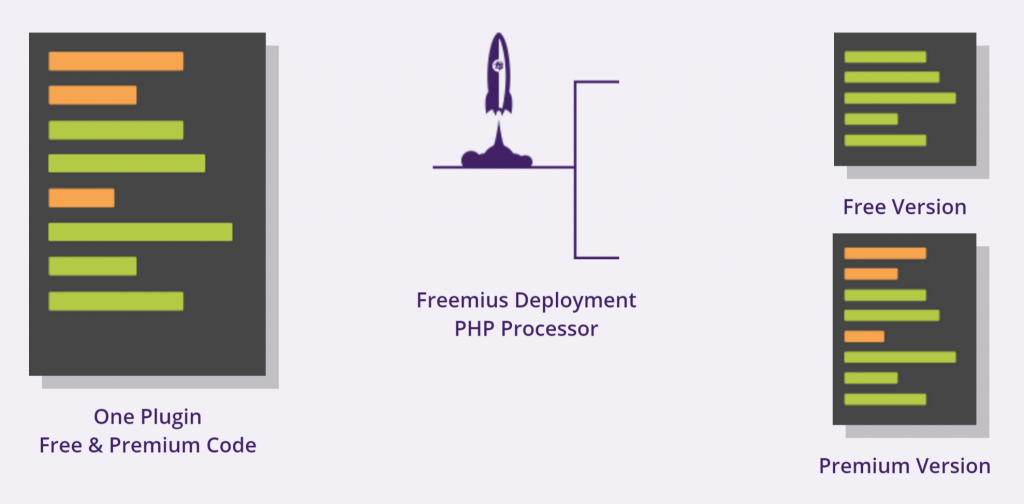 Freemius plugin deployment