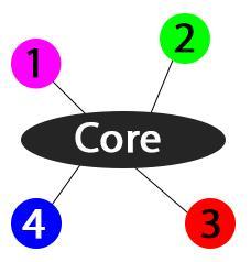 Core plugin