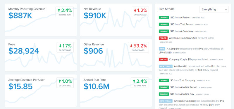 baremetrics buffer dashboard