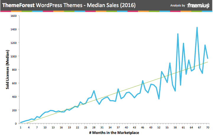 ThemeFOrest median sales of WordPress themes 2016