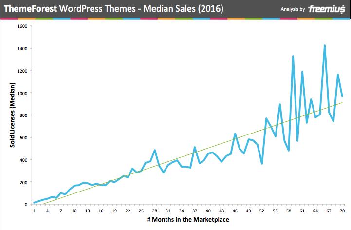 ThemeFOrest median sales of WordPress themes 2016