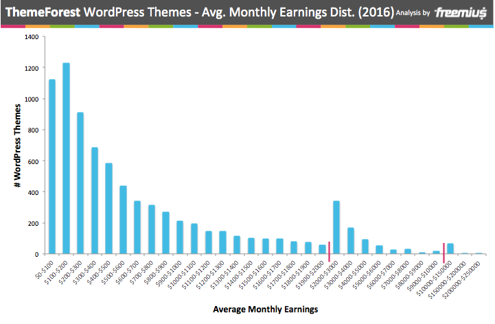 ThemeForest average monthly earnings distribution from WordPress themes 2016