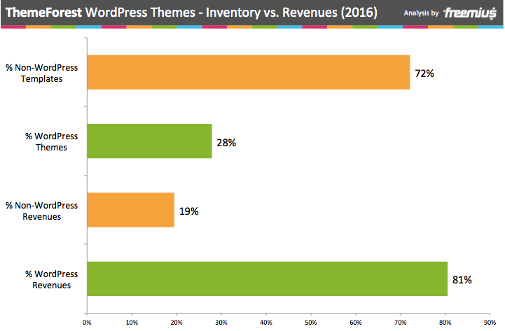ThemeForest WOrdPress themes inventory vs. revenues 2016