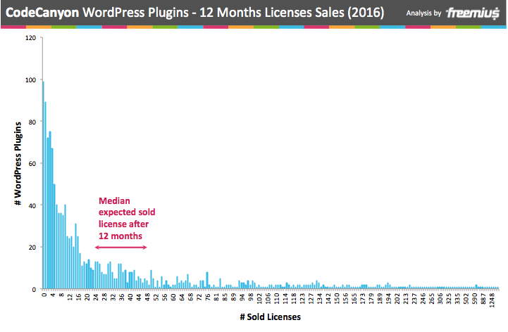 CodeCanyon WordPress plugins 12 months licences sales 2016