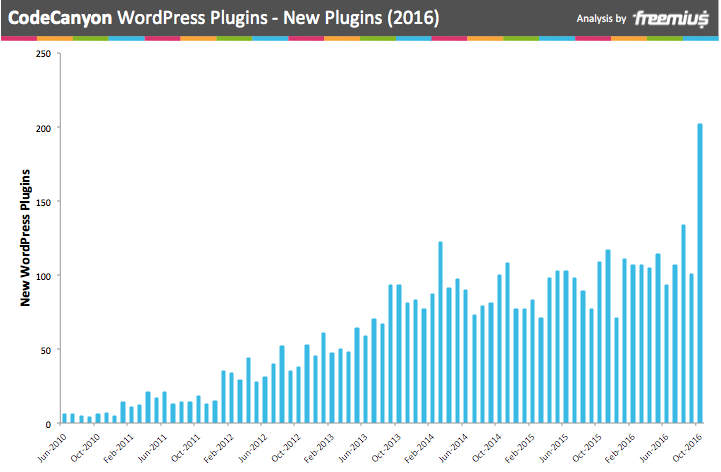CodeCanyon WordPress Plugins - new plugins 2016