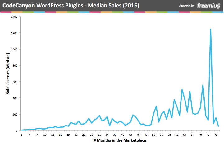 CodeCanyon WordPress plugins median sales 2016