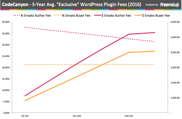 CodeCanyon 5-year average exclusive WordPress plugin fees 2016