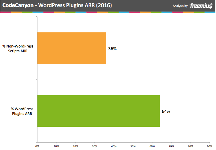 CodeCanyon WordPress Plugins Annual Recurring Revenue 2016