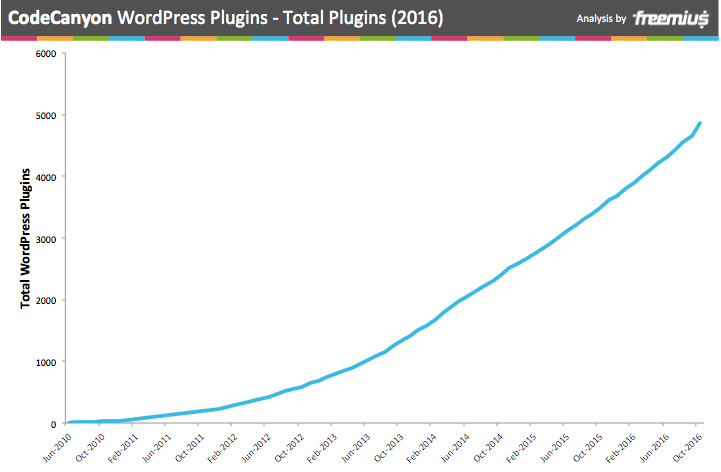 CodeCanyon WordPress Plugins - total plugins 2016
