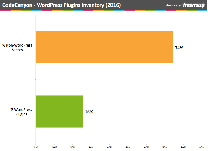 CodeCanyon WordPress Plugins inventory 2016