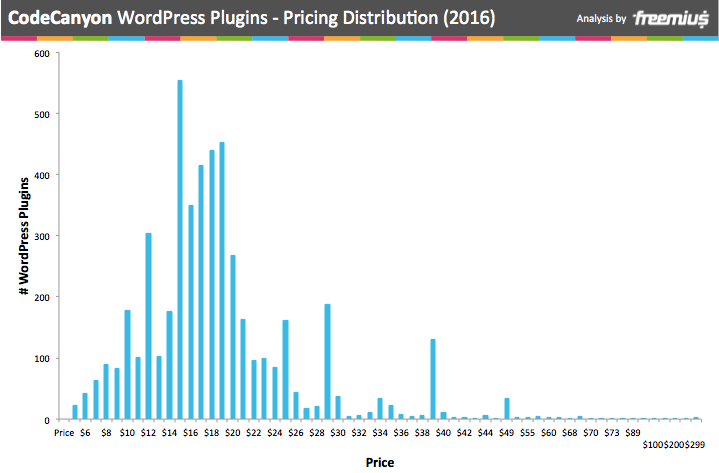 CodeCanyon By The Numbers - WordPress Plugins Analysis