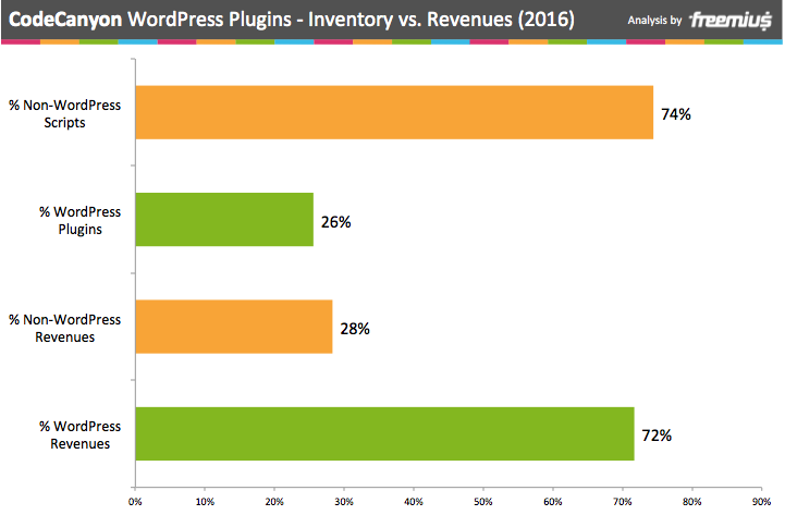 CodeCanyon WordPress Plugins inventory vs. revenues 2016