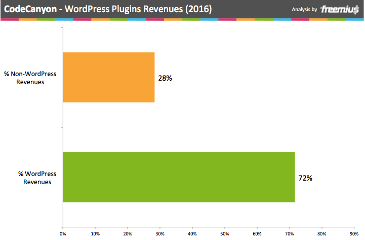 CodeCanyon WordPress Plugins revenues 2016