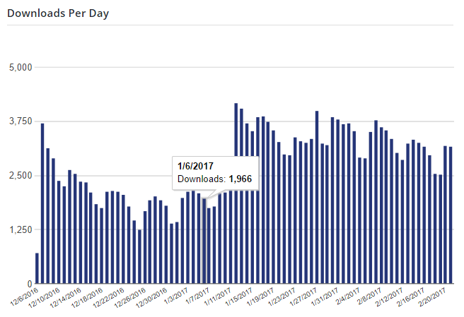 Downloads per day on WordPress.org