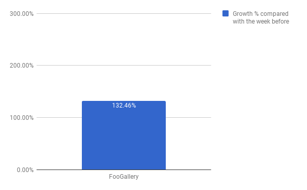 FooGallery revenues increase chart