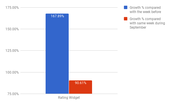 Rating Widget revenues increase chart