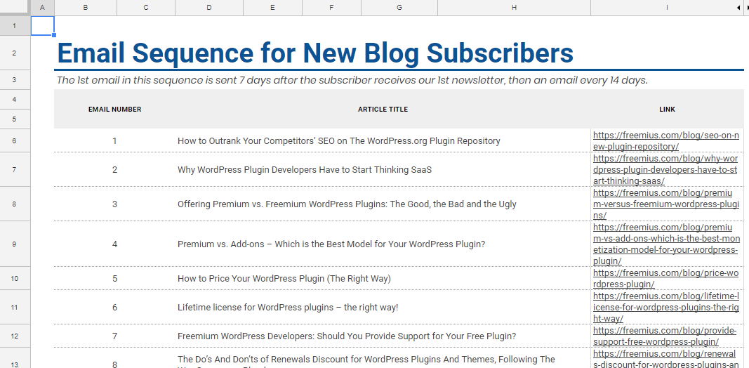 A list of 20 articles which will be our Email Sequence timeline for our email marketing automation