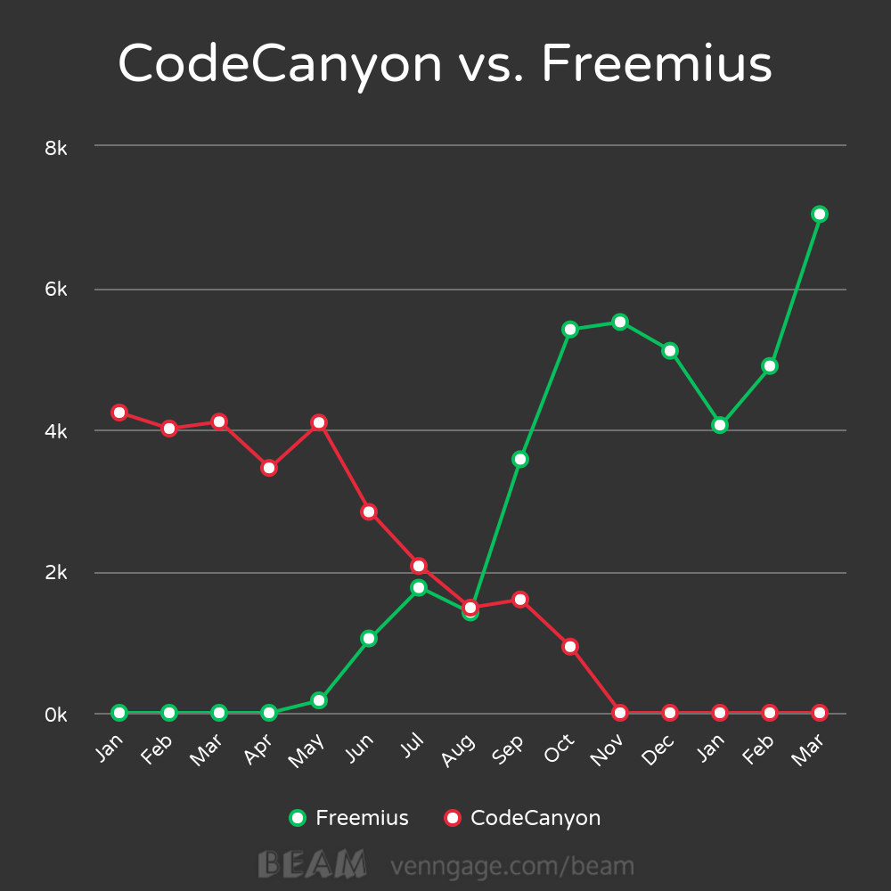 Monthly Iconic Sales (after fees) - CodeCanyon vs. Freemius