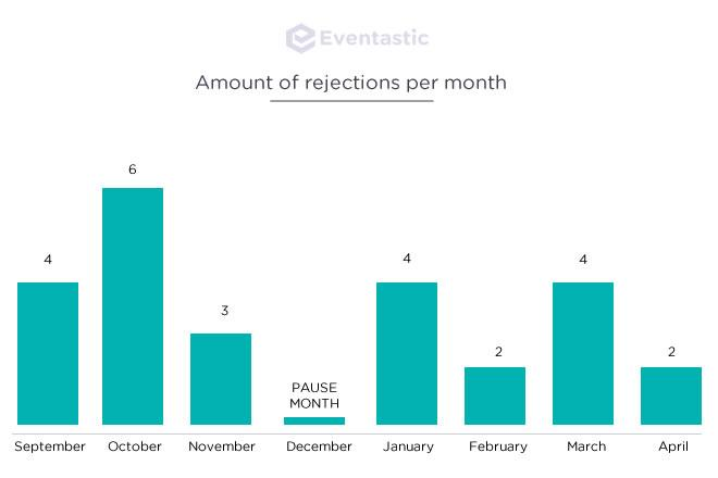 Rejections per month after submitting a theme to ThemeForest