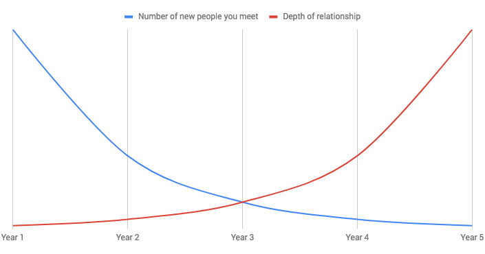 Visualizing the interactions with people at WordCamps as the years pass by