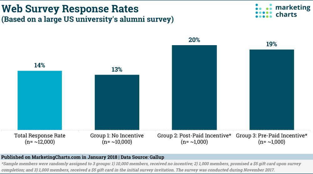 User feedback rates