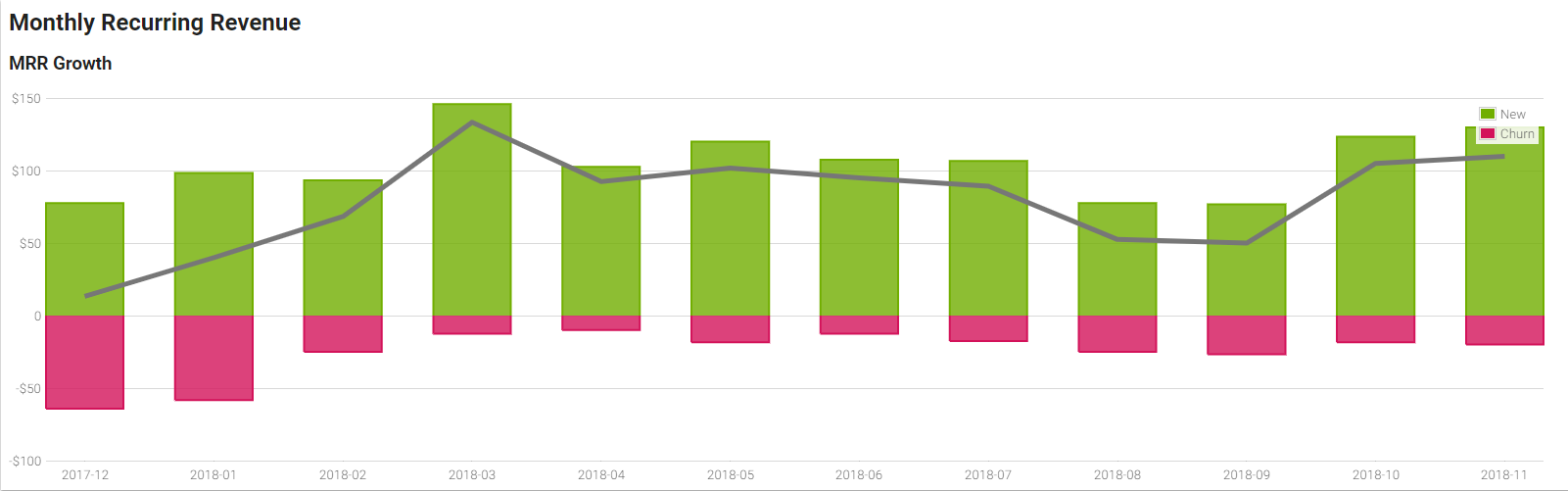 an instant view of your Monthly Recurring Revenue Growth at Freemius