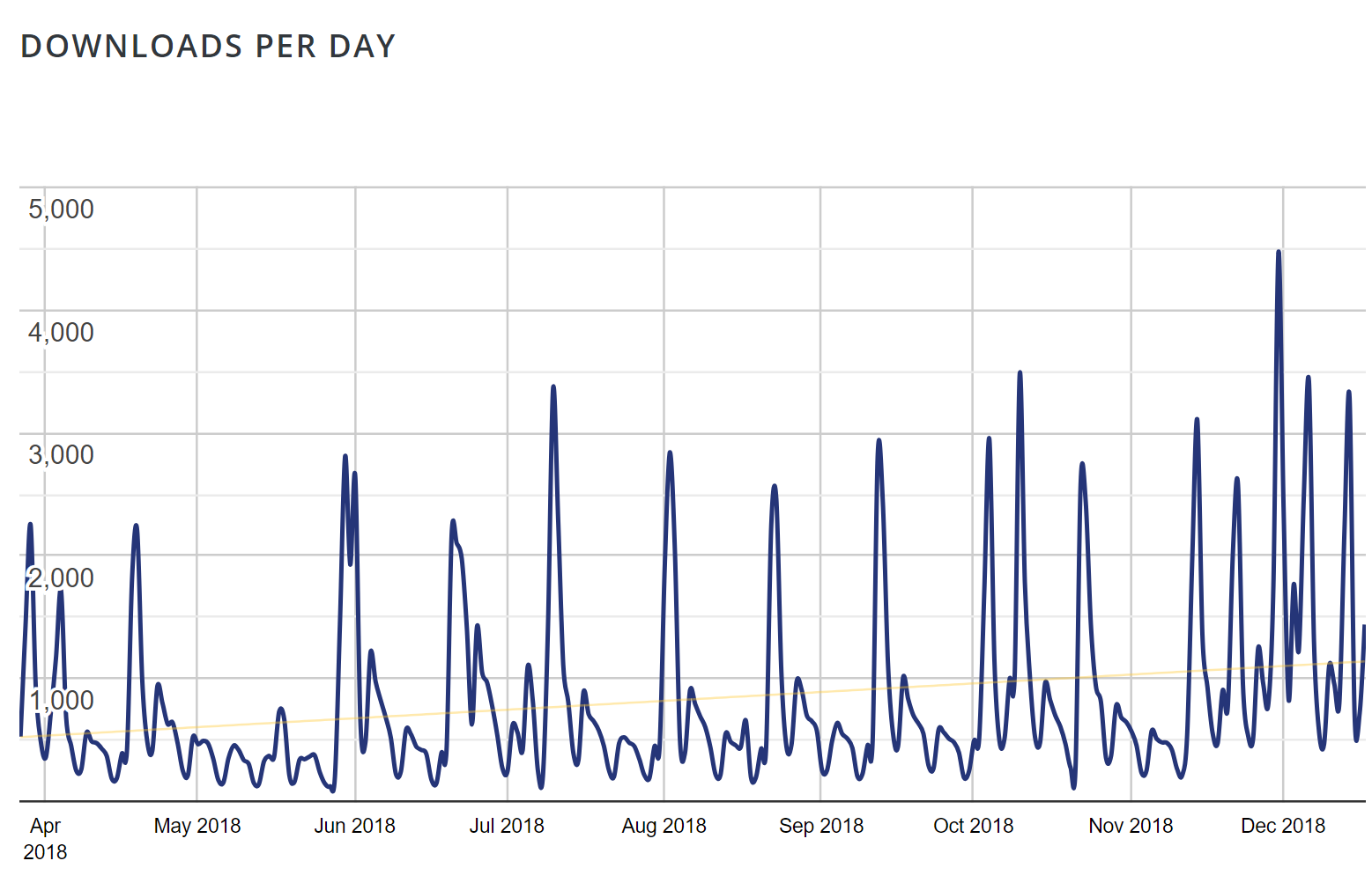 Downloads per day for Event Tickets plugin on the WordPress.org repository