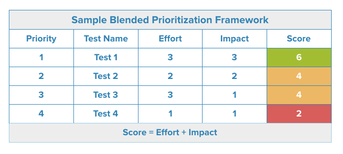 Blended Task Prioritization Matrix