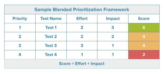 Blended Task Prioritization Matrix