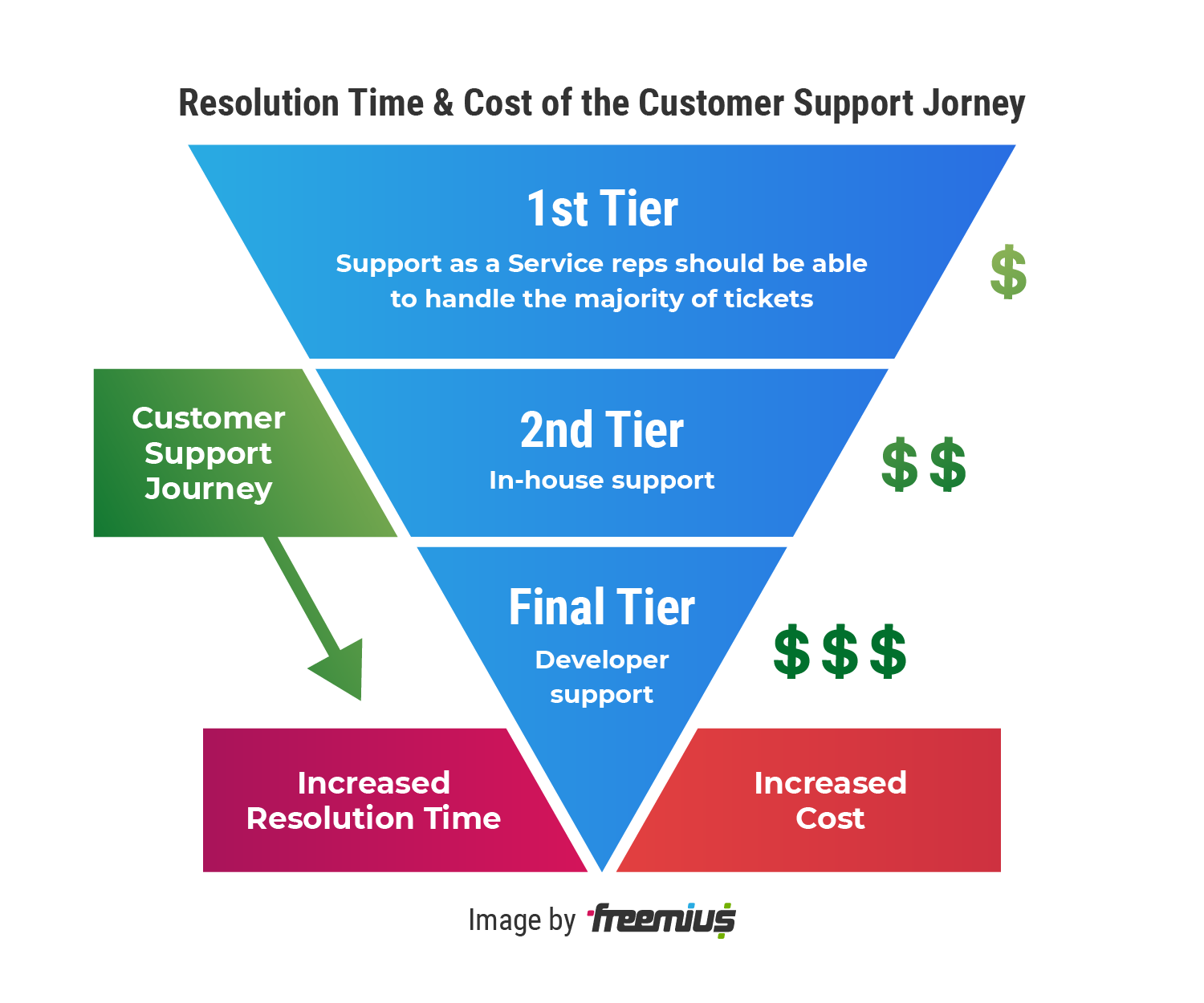 Resolution Time & Cost of the Customer Support Journey