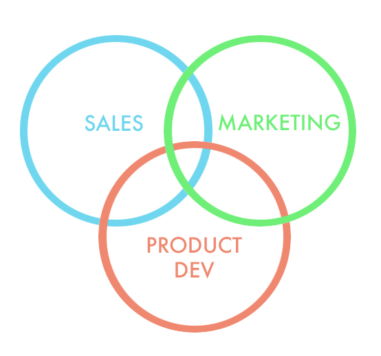 Sales, Marketing, & Product Development