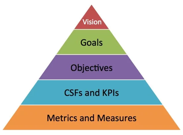 The Marketing Pyramid