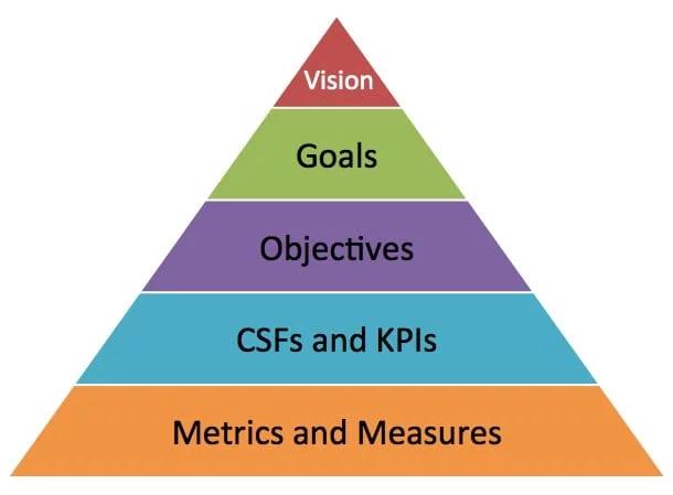 The Marketing Pyramid