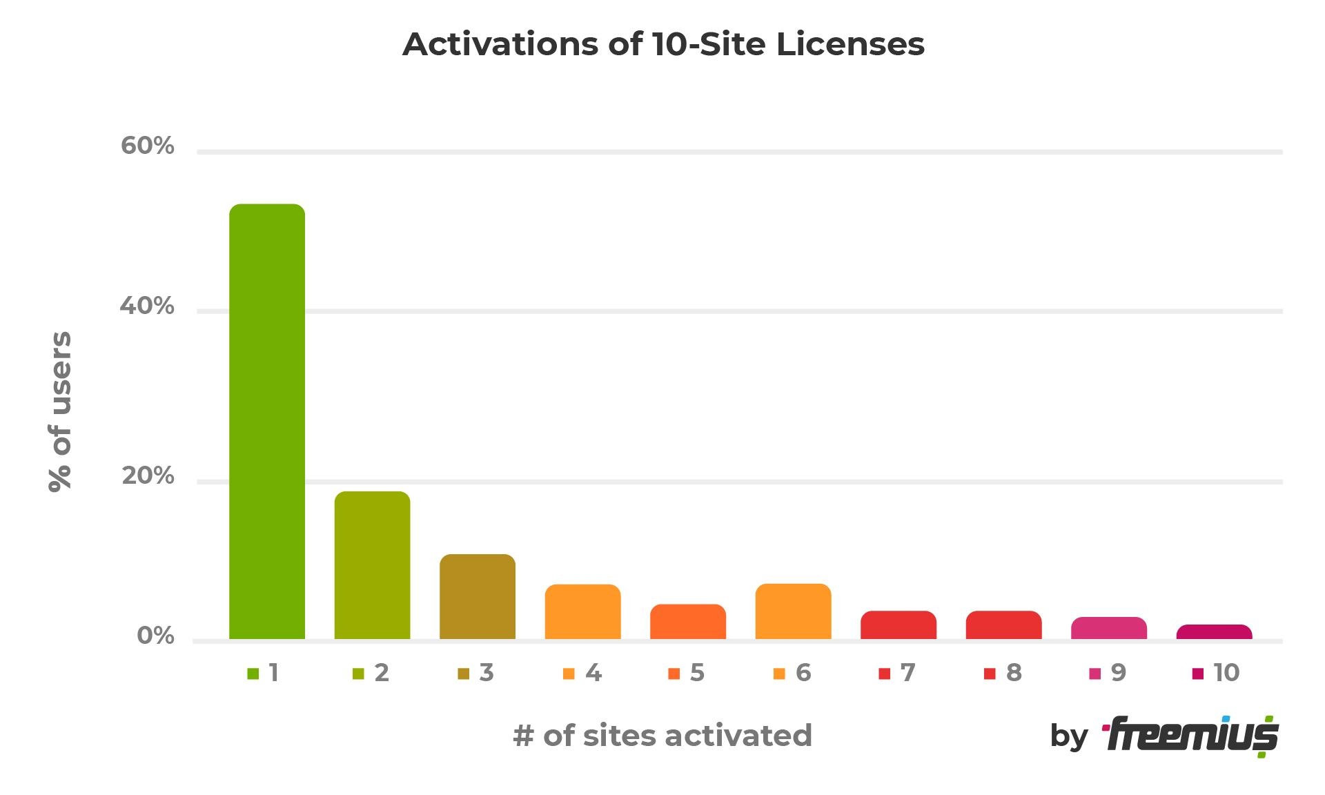 Activations of 10-site licenses