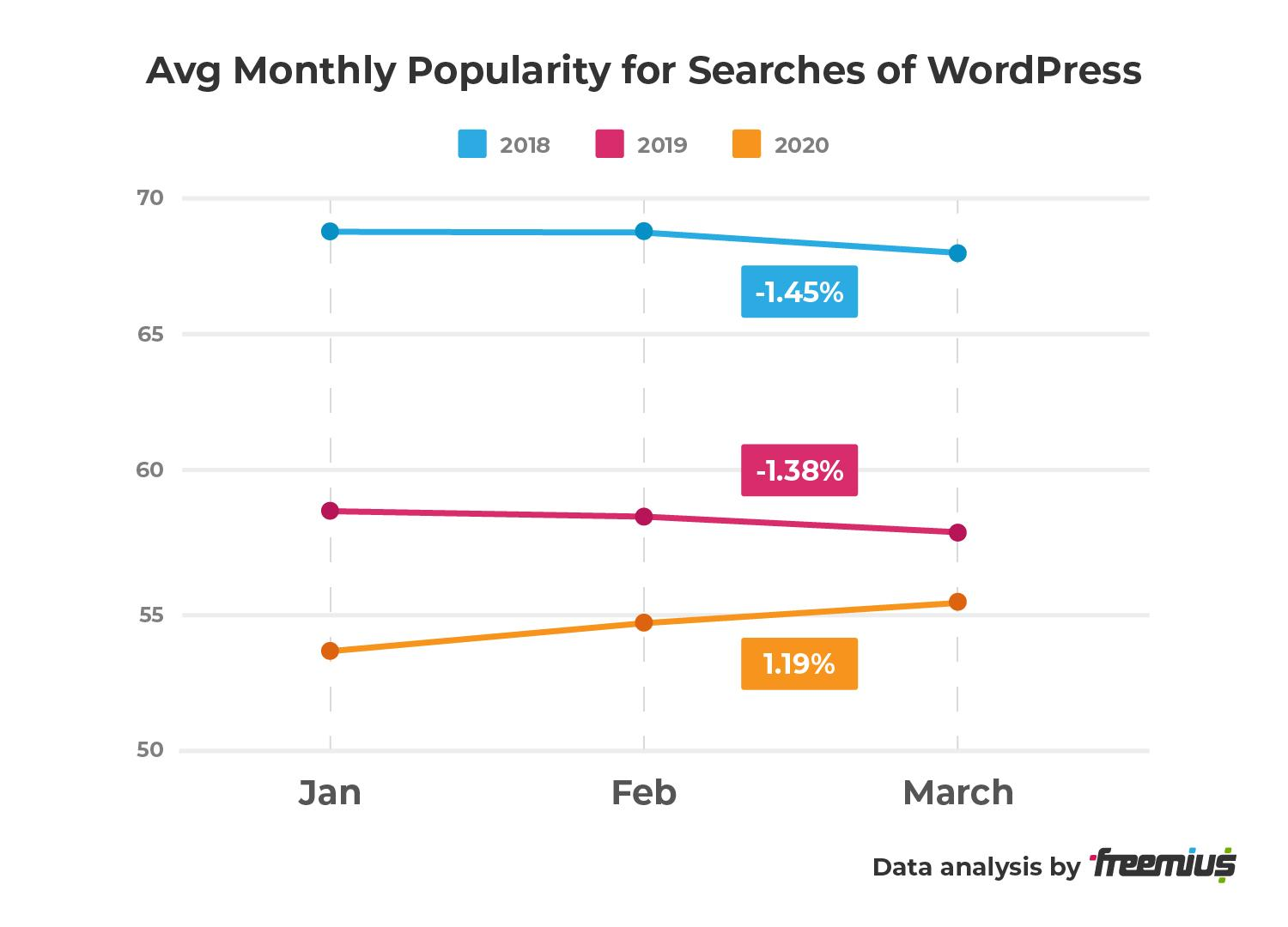 Freemius data analysis - Avg Monthly Popularity for Searches of WordPress - percentage