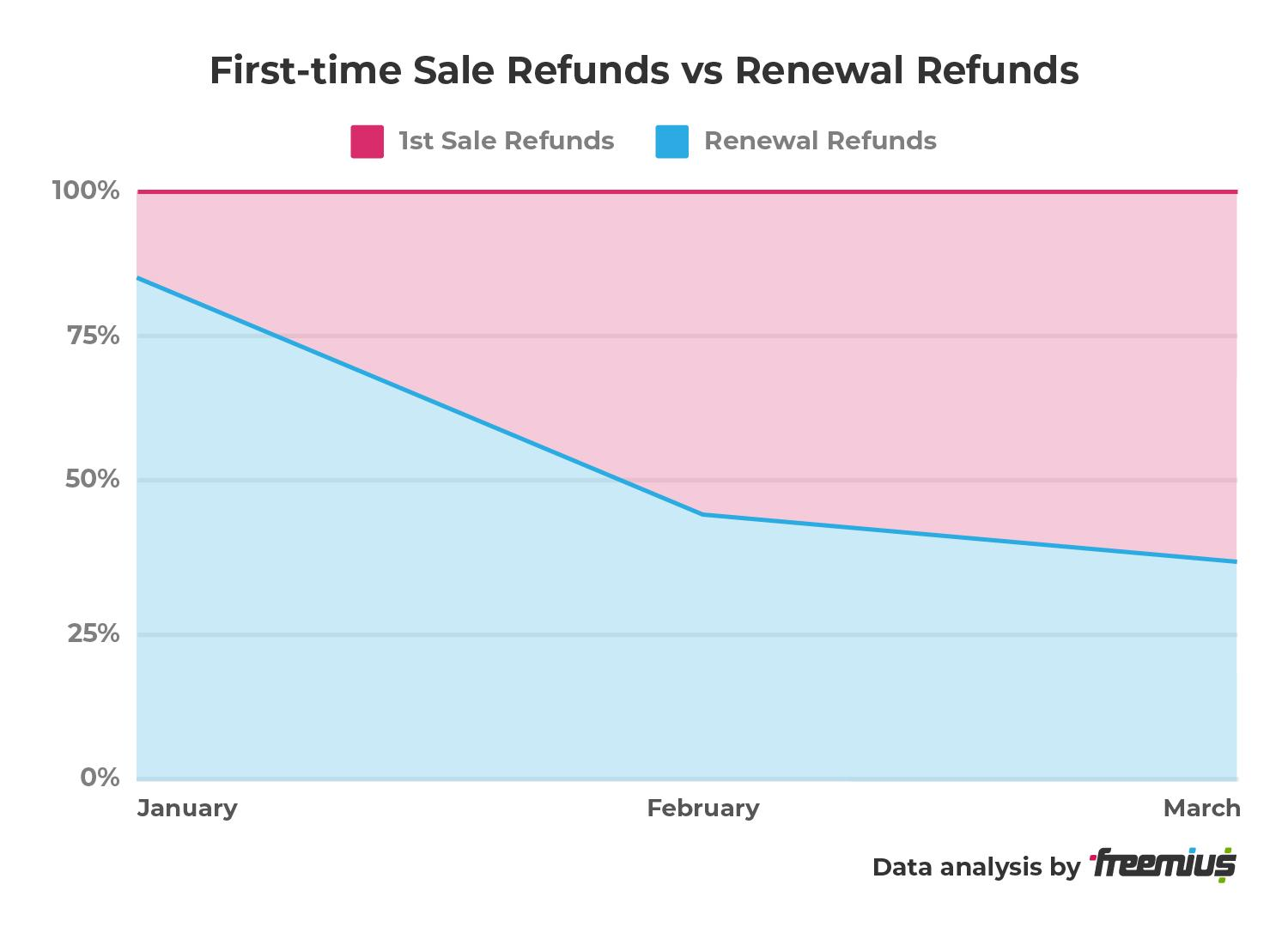 Freemius data analysis - First-time Sale Refunds vs Renewal Refunds