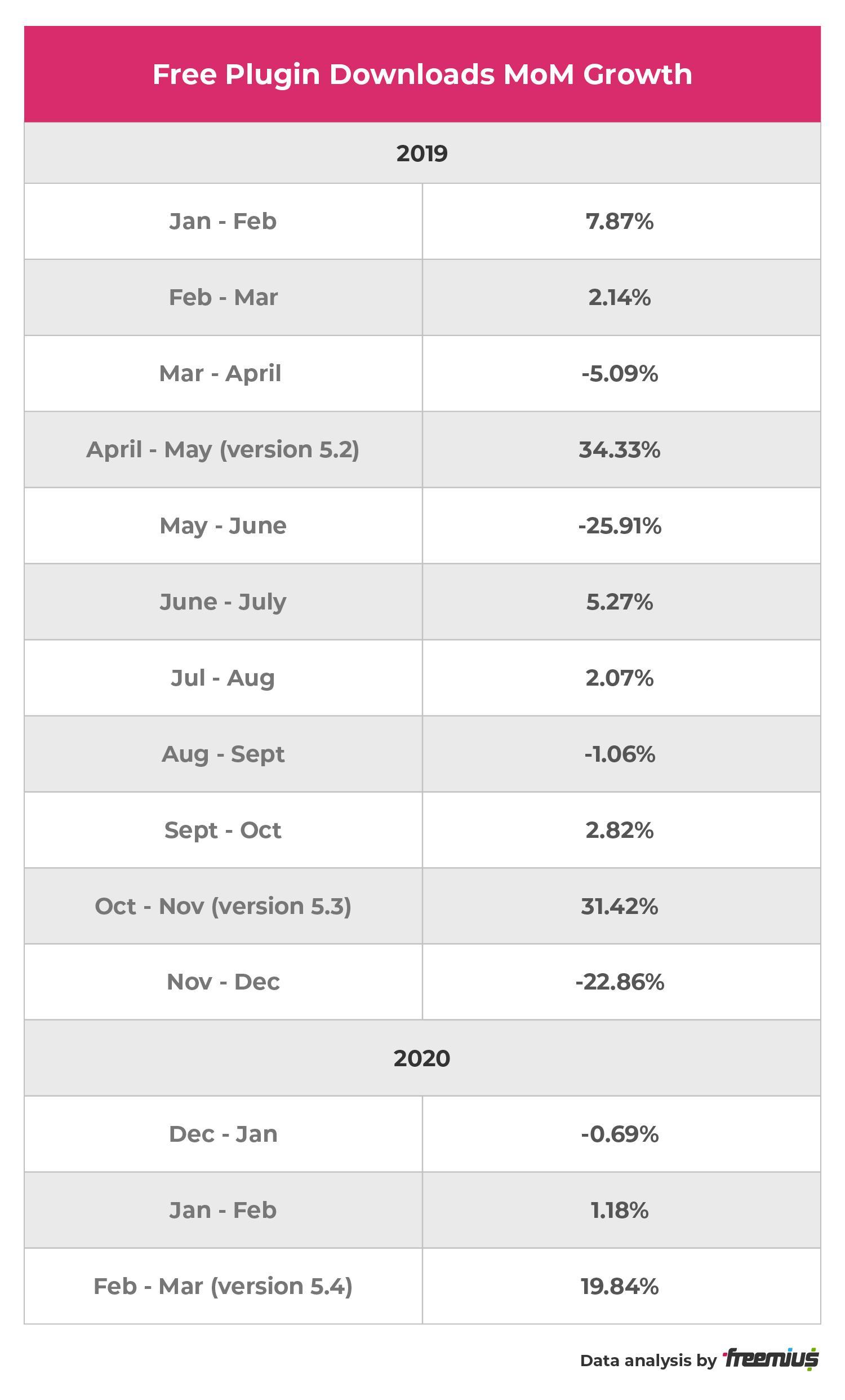 Freemius data analysis - Free Plugin Downloads MoM Growth