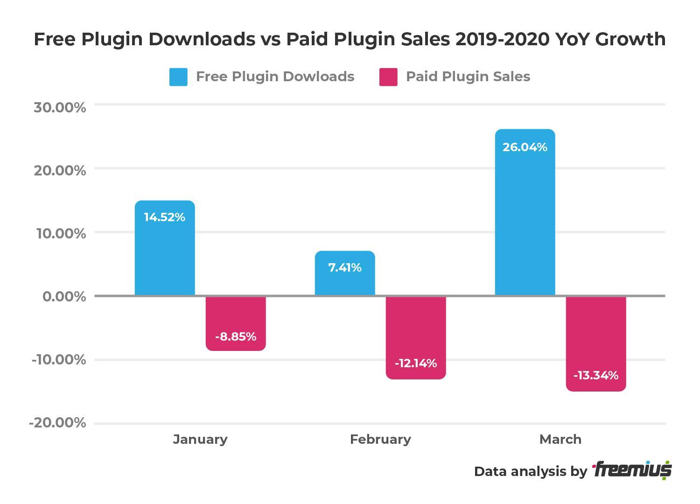 Freemius data analysis - Free Plugin Downloads vs Plugin Sales 2019-2020 YoY Growth
