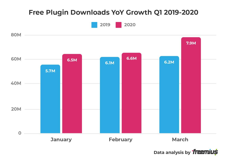 Freemius data analysis - Free Plugin Downloads YoY Growth Q1 2019-2020