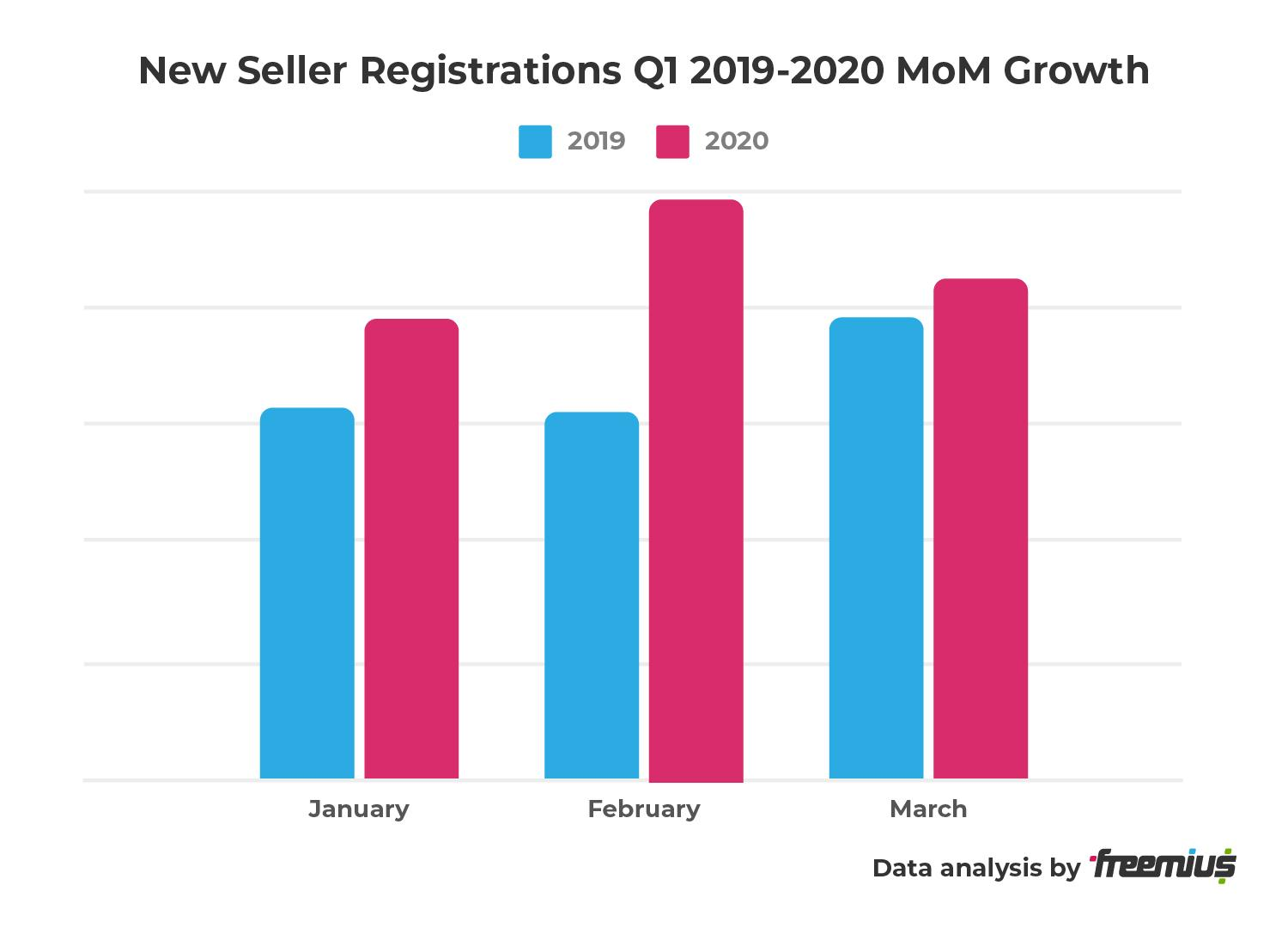 Freemius data analysis - New Seller Registrations Q1 2019-2020 MoM Growth
