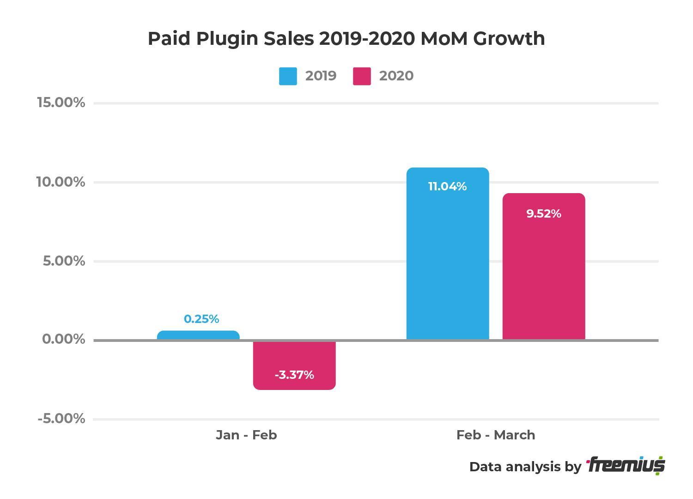Freemius data analysis - Paid Plugin Sales 2019-2020 MoM Growth