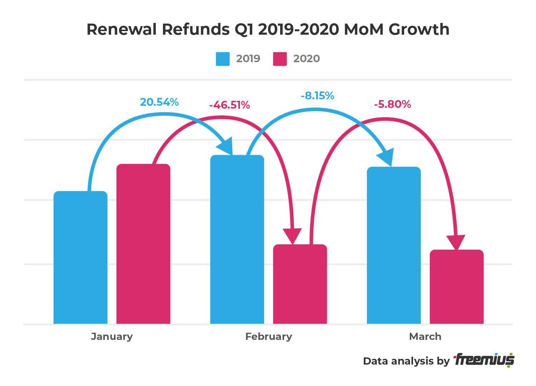 Freemius data analysis - Renewal Refunds Q1 2019-2020 MoM Growth