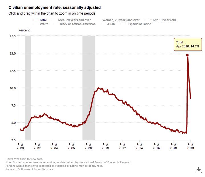 US Bureau of Labor Civilian Unemployment Rate Chart
