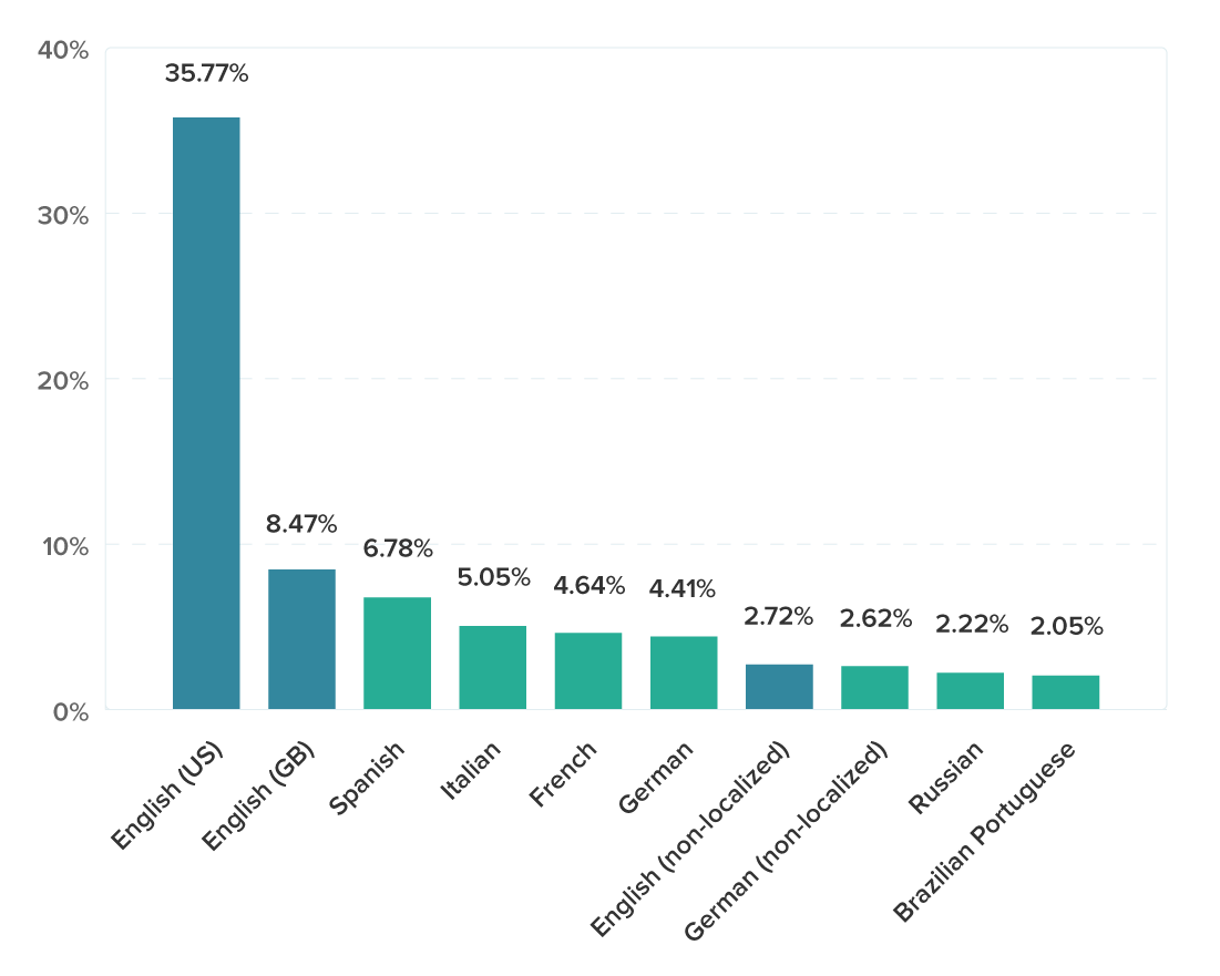 Breakdown of Visitors to the WPML Website by Browser Language