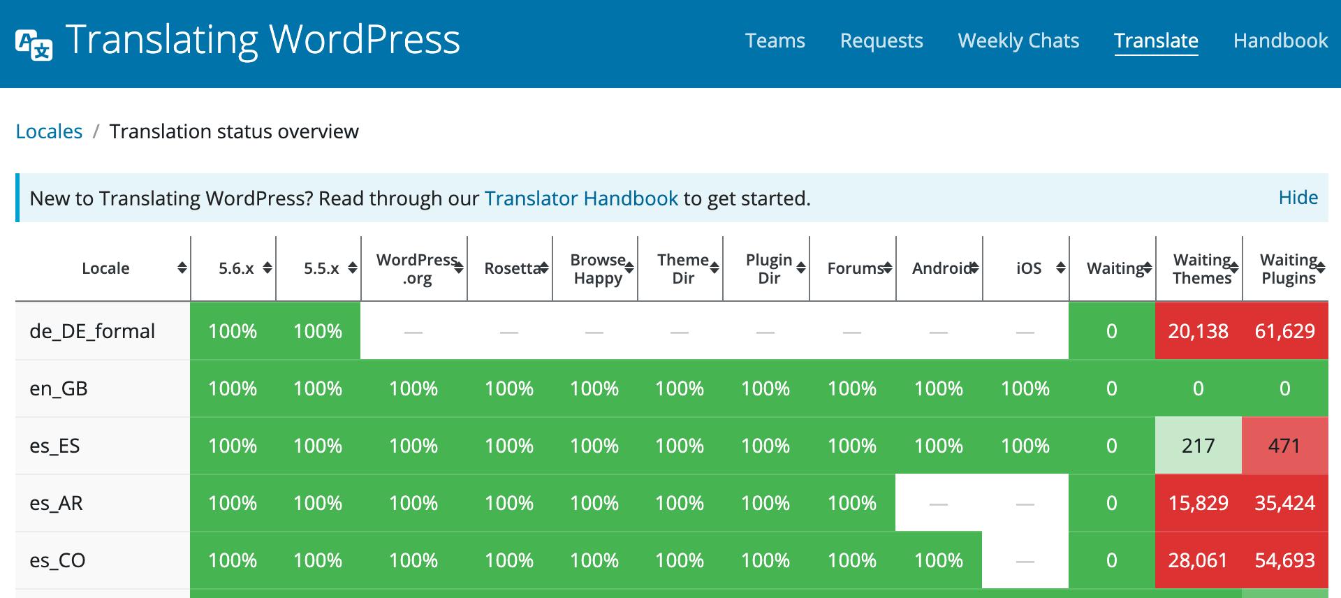 Translation Status Overview on WordPress.org